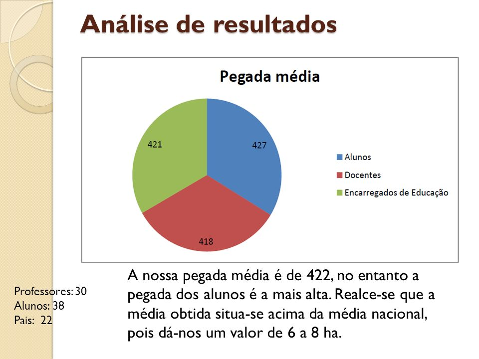 Análise de resultados Professores: 30 Alunos: 38 Pais: 22 A nossa pegada média é de 422, no entanto a pegada dos alunos é a mais alta. Realce-se que a