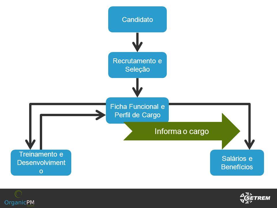 Candidato Recrutamento e Seleção Ficha Funcional e Perfil de Cargo Treinamento e Desenvolviment o Salários e Benefícios Informa o cargo