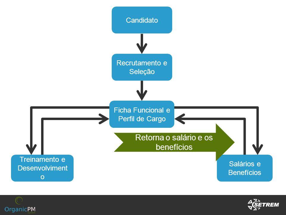 Candidato Recrutamento e Seleção Ficha Funcional e Perfil de Cargo Treinamento e Desenvolviment o Salários e Benefícios Retorna o salário e os benefíc