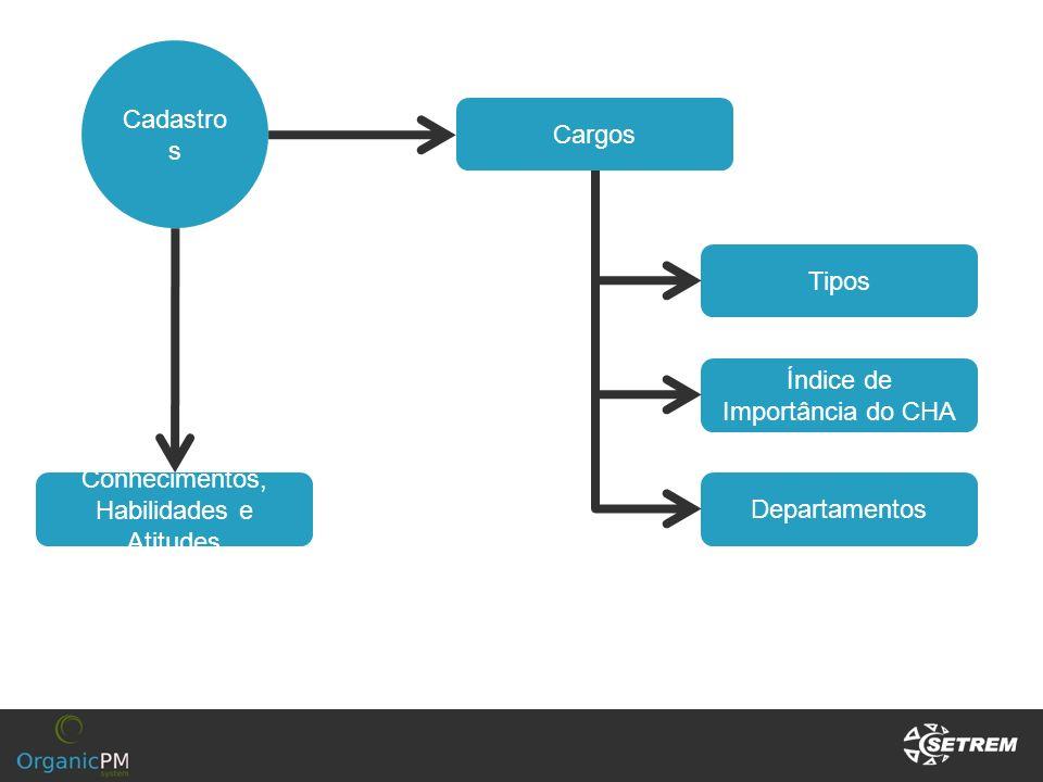 Cadastro s Cargos Tipos Departamentos Conhecimentos, Habilidades e Atitudes Índice de Importância do CHA
