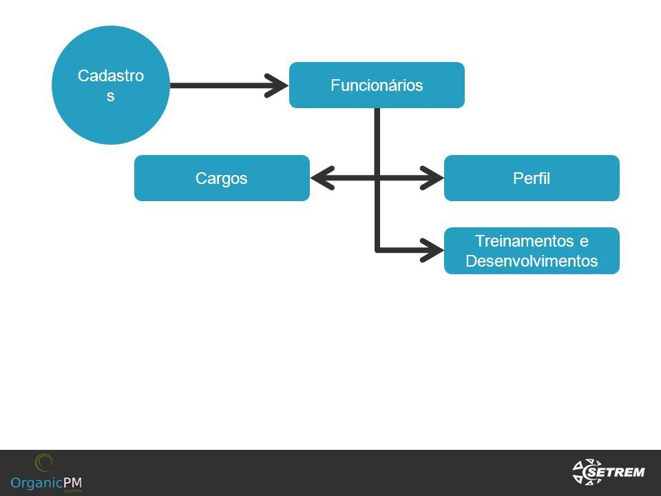 Cadastro s Funcionários Perfil Treinamentos e Desenvolvimentos Cargos