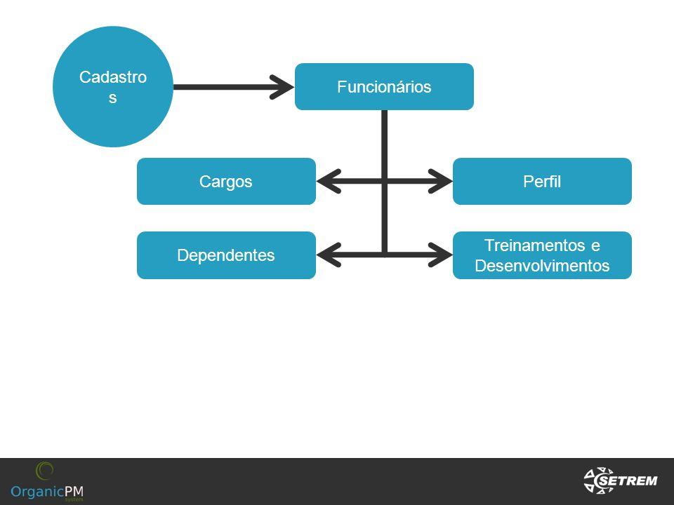 Cadastro s Funcionários Perfil Treinamentos e Desenvolvimentos Cargos Dependentes
