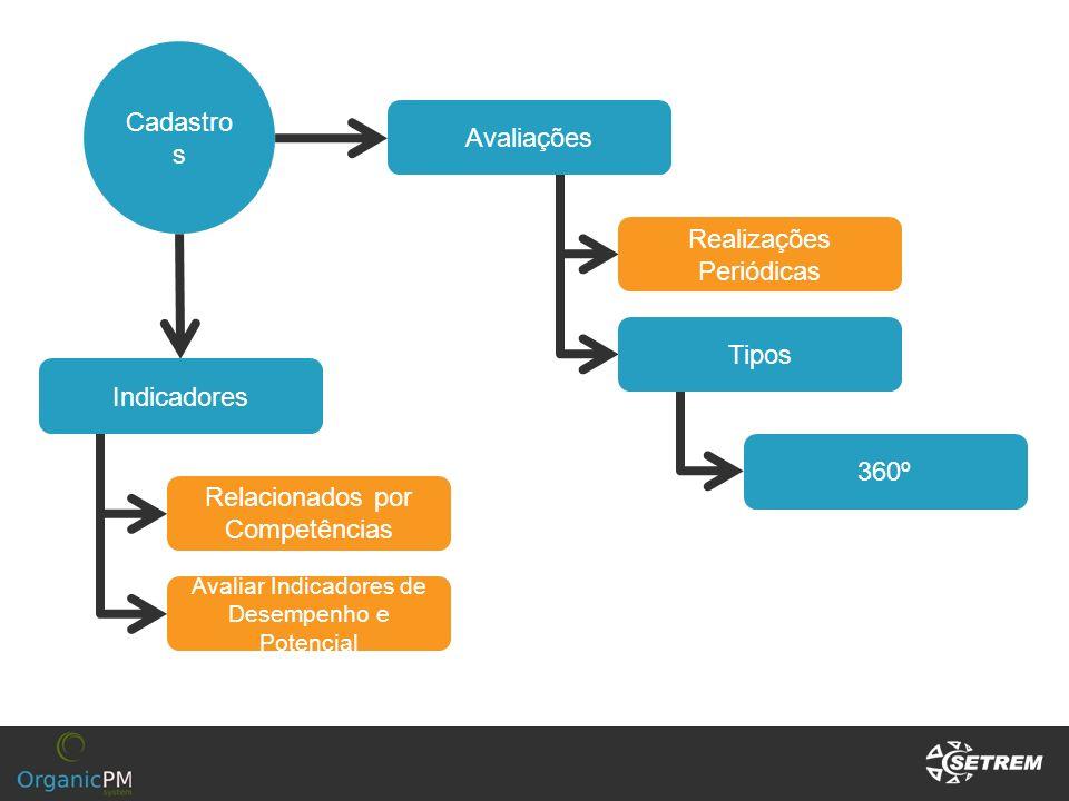 Cadastro s Indicadores Relacionados por Competências Avaliações 360º Tipos Realizações Periódicas Avaliar Indicadores de Desempenho e Potencial
