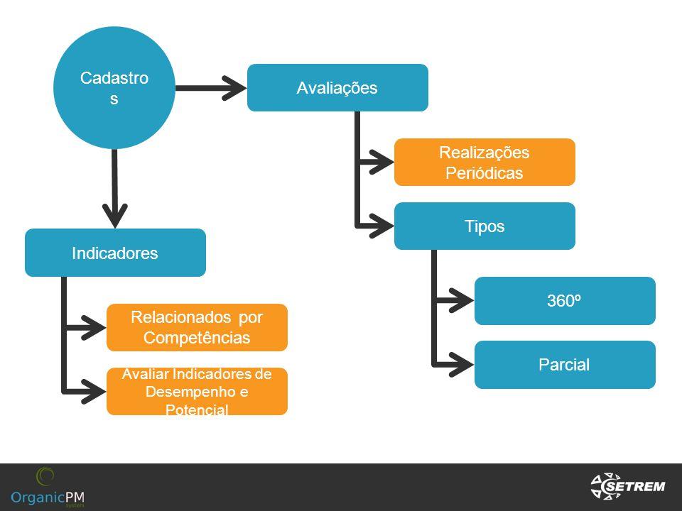 Cadastro s Indicadores Relacionados por Competências Avaliações 360º Parcial Tipos Realizações Periódicas Avaliar Indicadores de Desempenho e Potencia