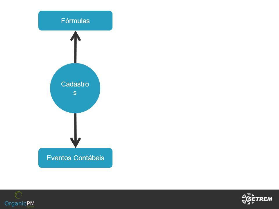 Cadastro s Eventos Contábeis Fórmulas