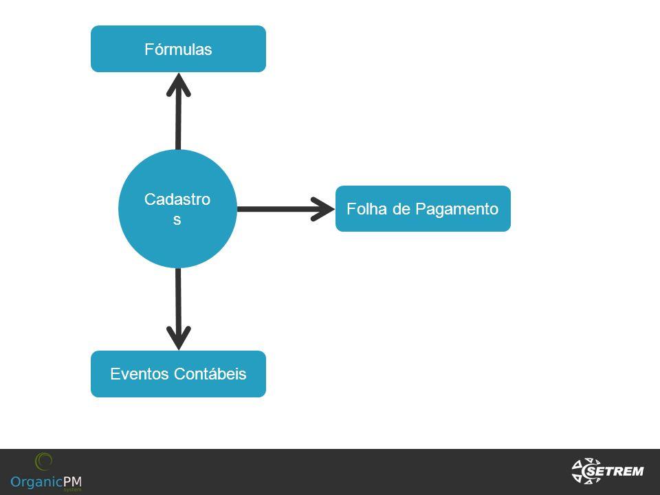 Cadastro s Eventos Contábeis Folha de Pagamento Fórmulas