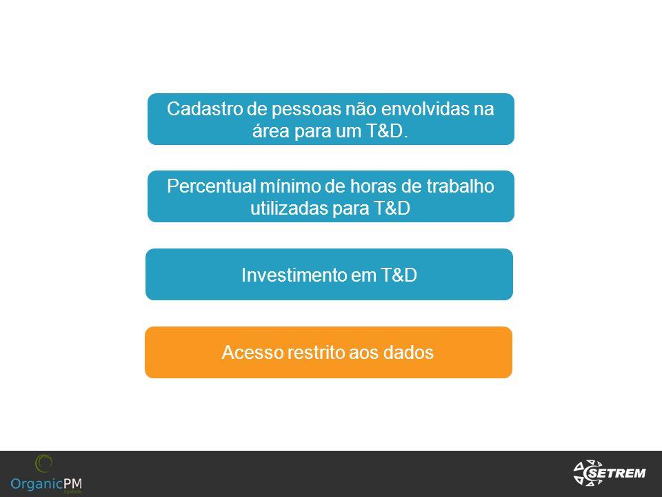 Cadastro de pessoas não envolvidas na área para um T&D. Percentual mínimo de horas de trabalho utilizadas para T&D Investimento em T&D Acesso restrito