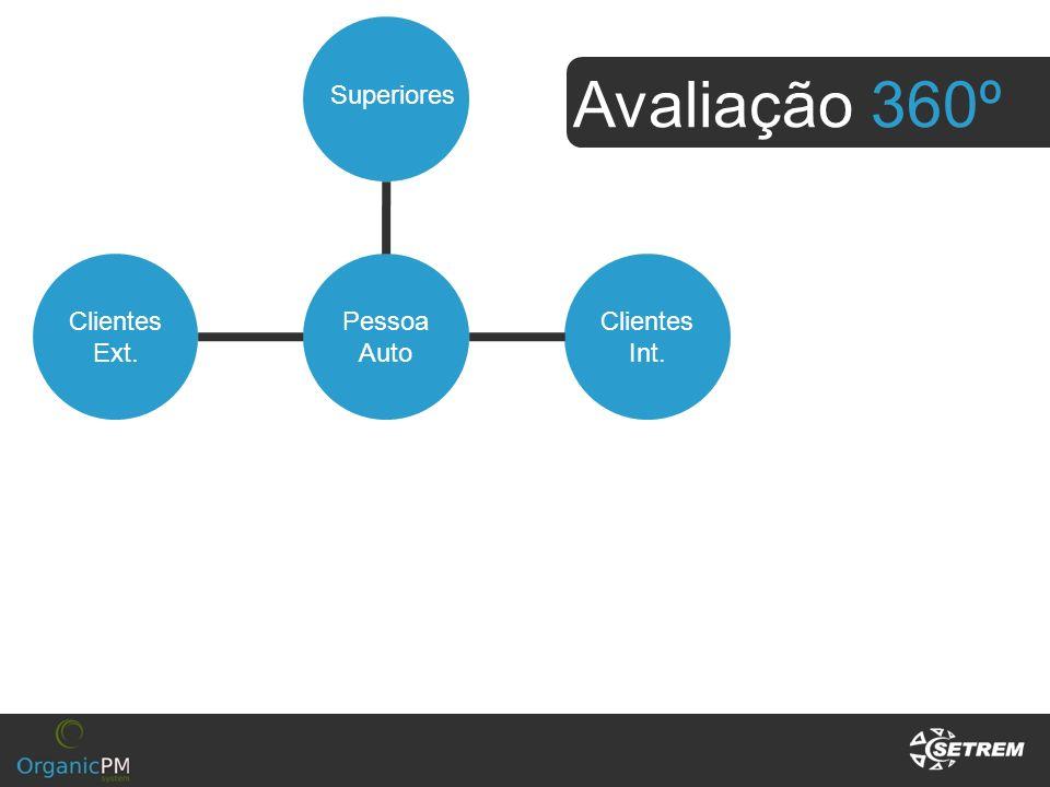 Avaliação 360º Clientes Ext. Pessoa Auto Superiores Clientes Int.