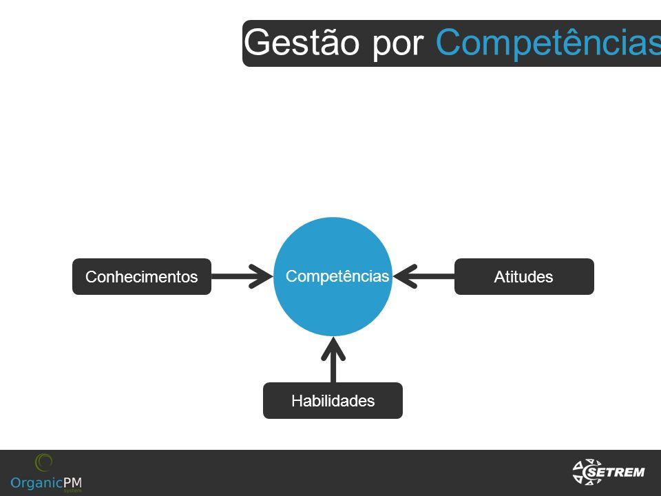 Competências Conhecimentos Habilidades Atitudes Gestão por Competências