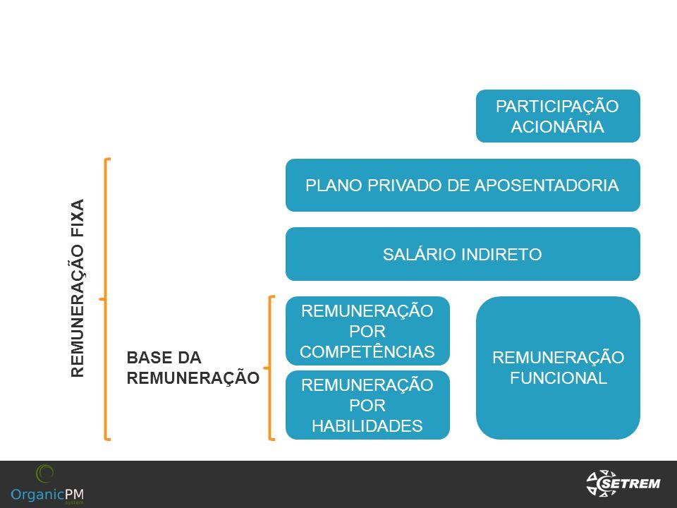 PLANO PRIVADO DE APOSENTADORIA SALÁRIO INDIRETO REMUNERAÇÃO POR COMPETÊNCIAS REMUNERAÇÃO FUNCIONAL REMUNERAÇÃO POR HABILIDADES PARTICIPAÇÃO ACIONÁRIA