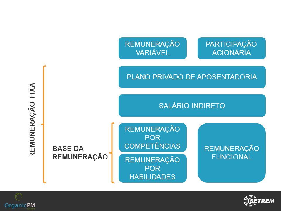 PLANO PRIVADO DE APOSENTADORIA SALÁRIO INDIRETO REMUNERAÇÃO POR COMPETÊNCIAS REMUNERAÇÃO FUNCIONAL REMUNERAÇÃO POR HABILIDADES REMUNERAÇÃO VARIÁVEL PA