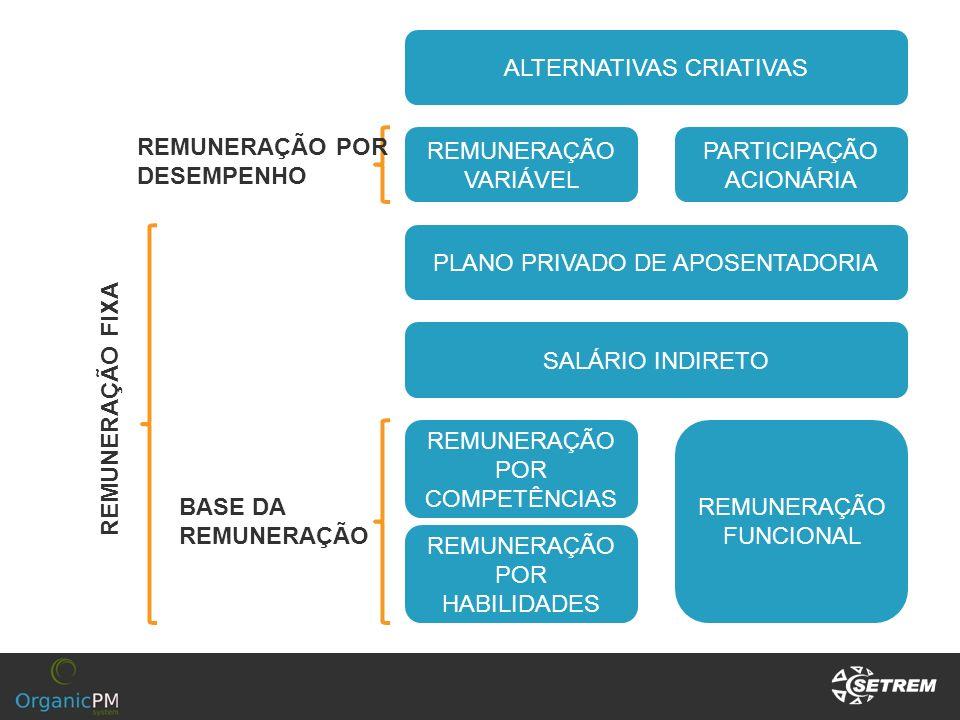 ALTERNATIVAS CRIATIVAS PLANO PRIVADO DE APOSENTADORIA SALÁRIO INDIRETO REMUNERAÇÃO POR COMPETÊNCIAS REMUNERAÇÃO FUNCIONAL REMUNERAÇÃO POR HABILIDADES
