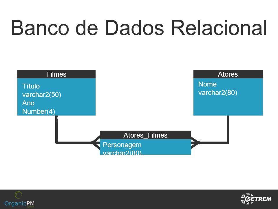Banco de Dados Relacional FilmesAtores Título varchar2(50) Ano Number(4) Duração Number(3) Nome varchar2(80) Personagem varchar2(80) Atores_Filmes
