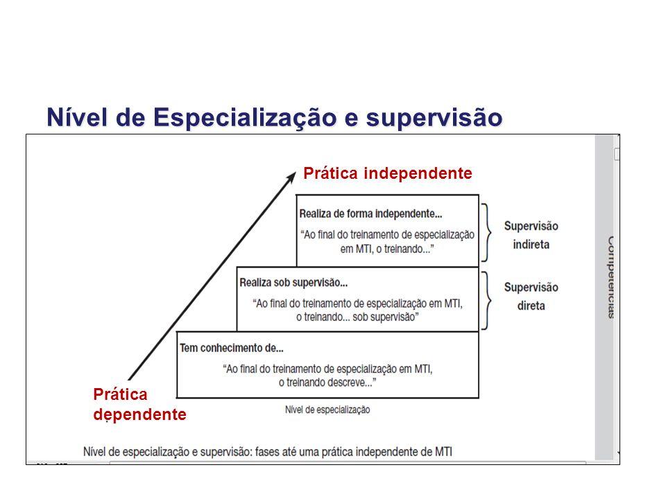 Prática independente Prática dependente Nível de Especialização e supervisão