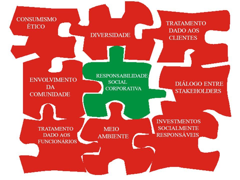 CONSUMISMO ÉTICO ENVOLVIMENTO DA COMUNIDADE TRATAMENTO DADO AOS FUNCIONÁRIOS MEIO AMBIENTE INVESTMENTOS SOCIALMENTE RESPONSÁVEIS DIÁLOGO ENTRE STAKEHO