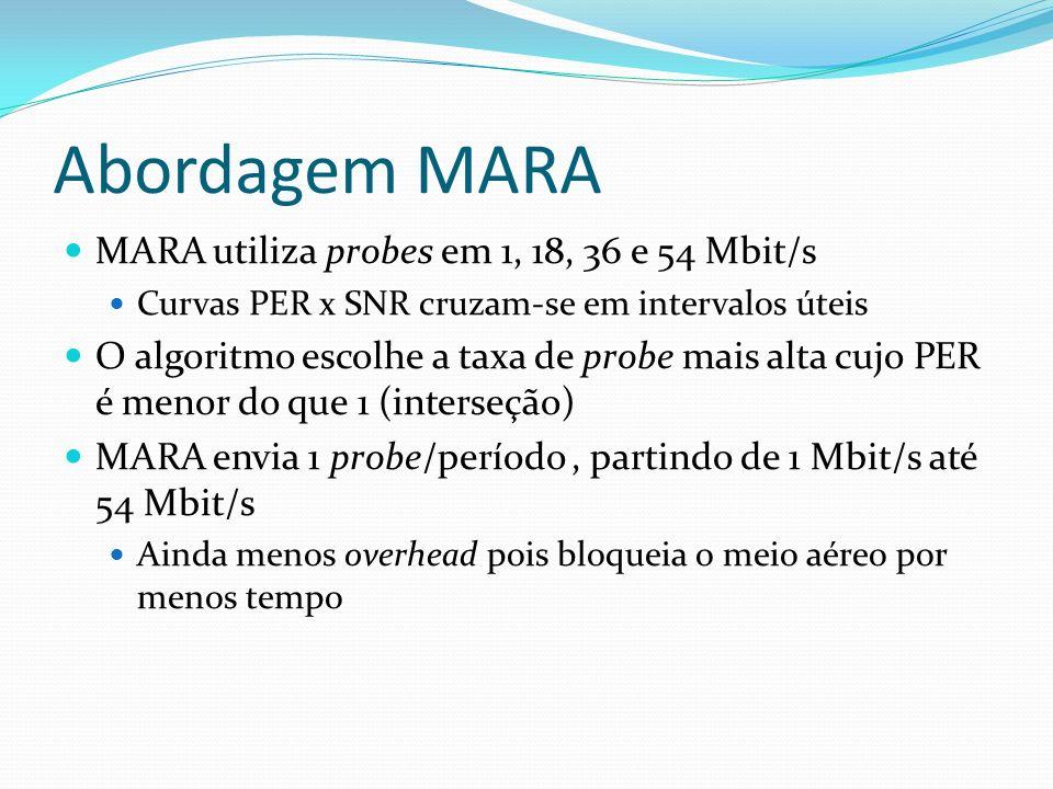 MARA utiliza probes em 1, 18, 36 e 54 Mbit/s Curvas PER x SNR cruzam-se em intervalos úteis O algoritmo escolhe a taxa de probe mais alta cujo PER é m