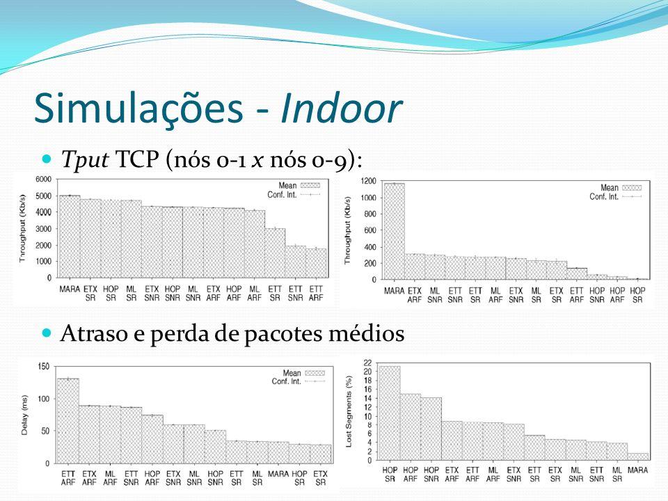 Simulações - Indoor Tput TCP (nós 0-1 x nós 0-9): Atraso e perda de pacotes médios