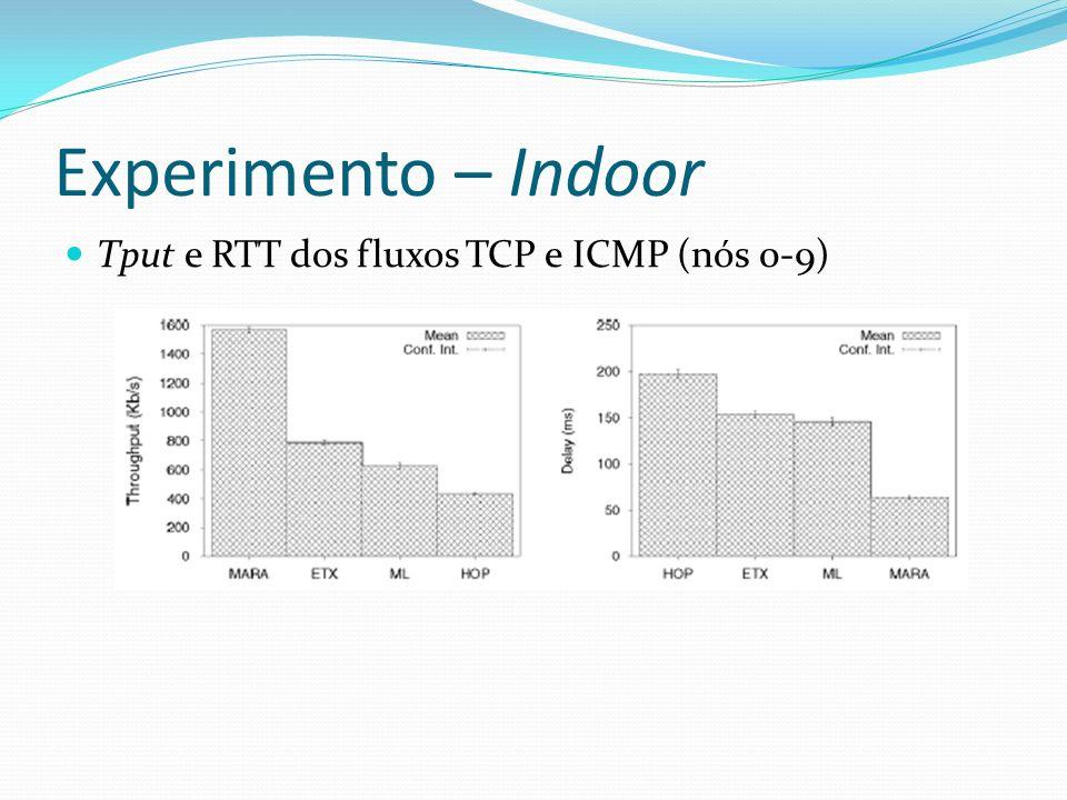 Experimento – Indoor Tput e RTT dos fluxos TCP e ICMP (nós 0-9)