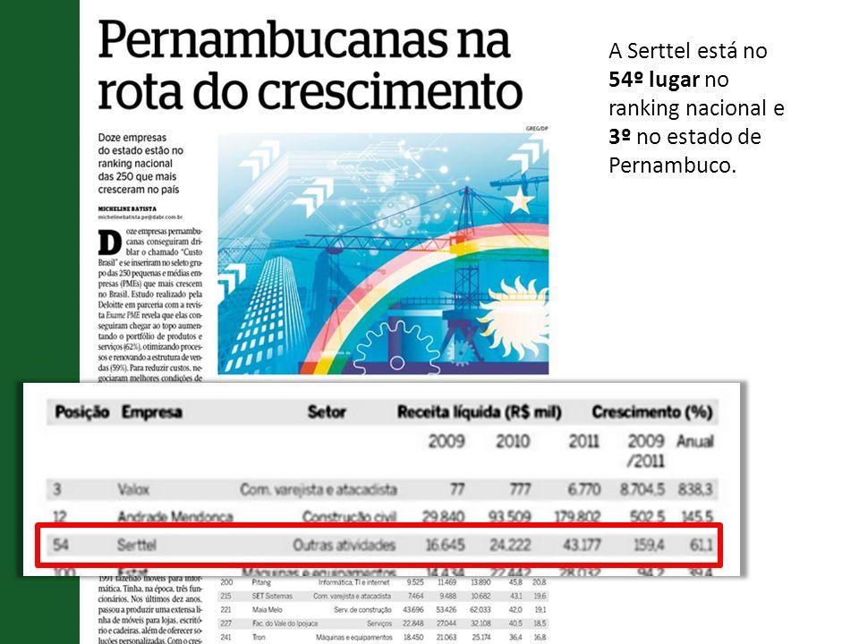 A Serttel está no 54º lugar no ranking nacional e 3º no estado de Pernambuco.