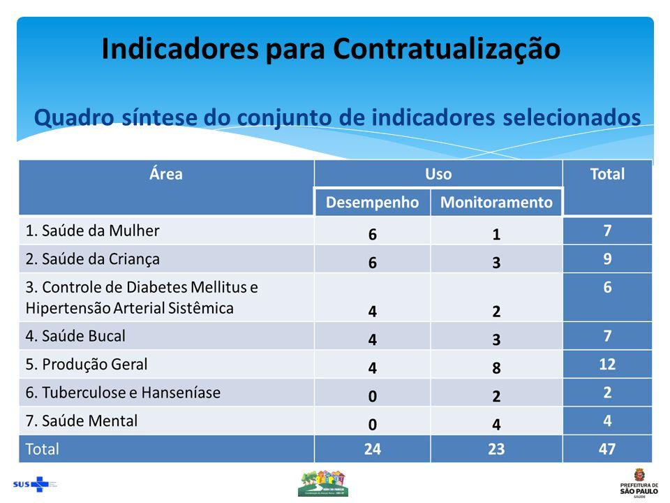 Indicadores para Contratualização Quadro síntese do conjunto de indicadores selecionados