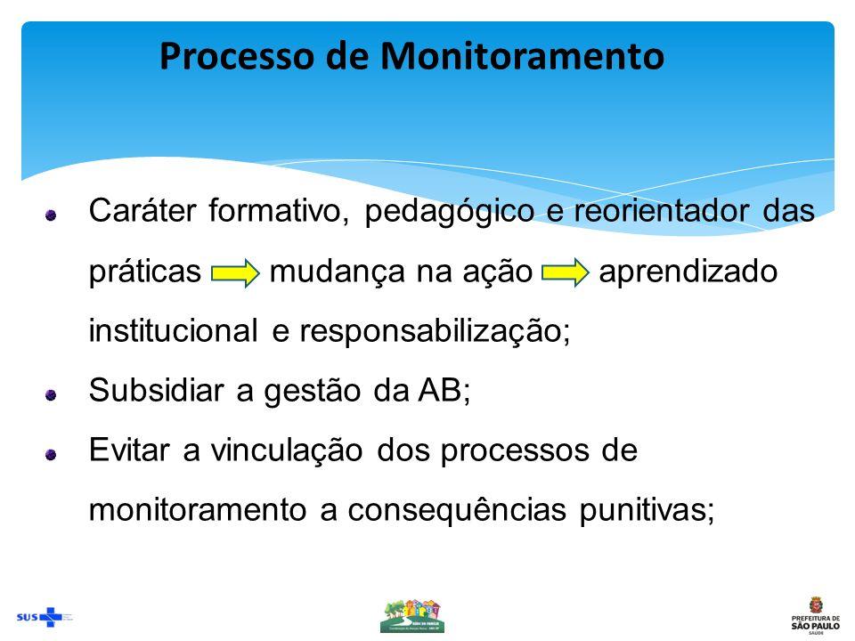 Processo de Monitoramento Caráter formativo, pedagógico e reorientador das práticas mudança na ação aprendizado institucional e responsabilização; Subsidiar a gestão da AB; Evitar a vinculação dos processos de monitoramento a consequências punitivas;