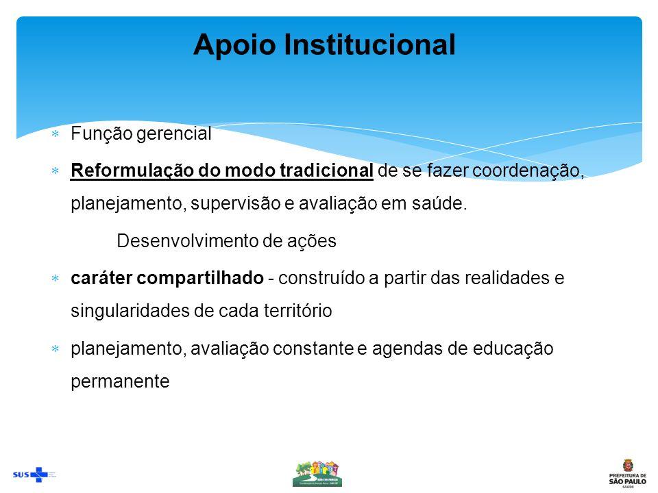 Apoio Institucional Função gerencial Reformulação do modo tradicional de se fazer coordenação, planejamento, supervisão e avaliação em saúde.