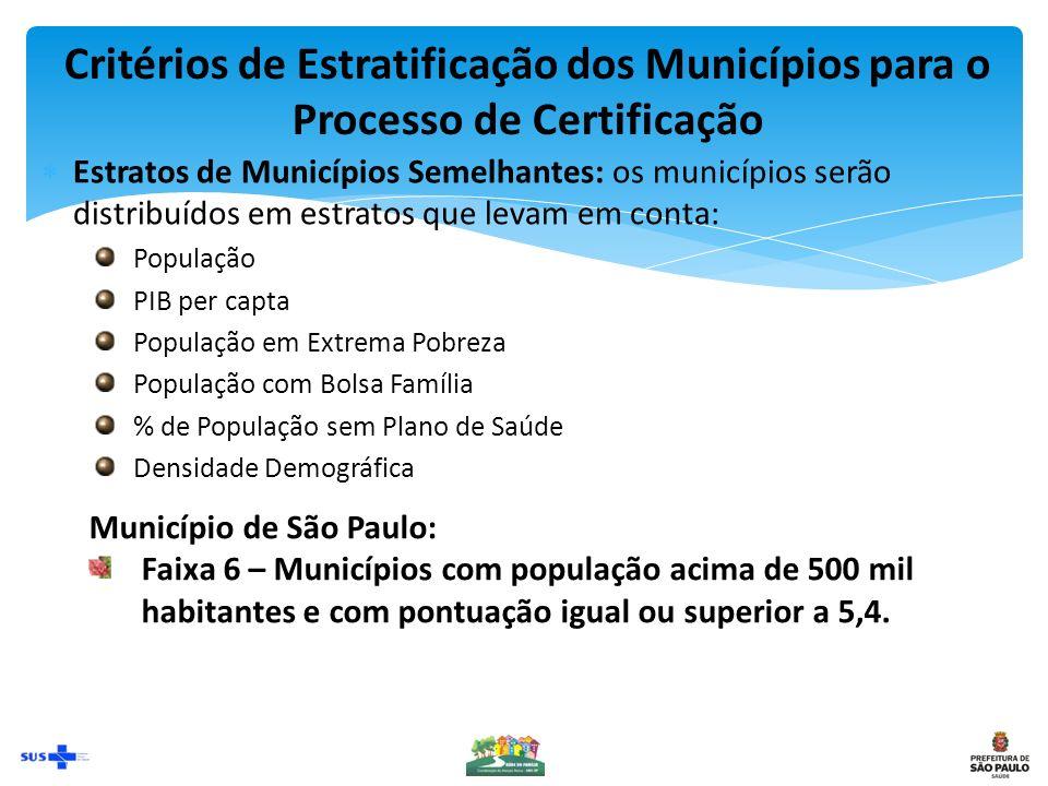 Critérios de Estratificação dos Municípios para o Processo de Certificação Estratos de Municípios Semelhantes: os municípios serão distribuídos em estratos que levam em conta: População PIB per capta População em Extrema Pobreza População com Bolsa Família % de População sem Plano de Saúde Densidade Demográfica Município de São Paulo: Faixa 6 – Municípios com população acima de 500 mil habitantes e com pontuação igual ou superior a 5,4.