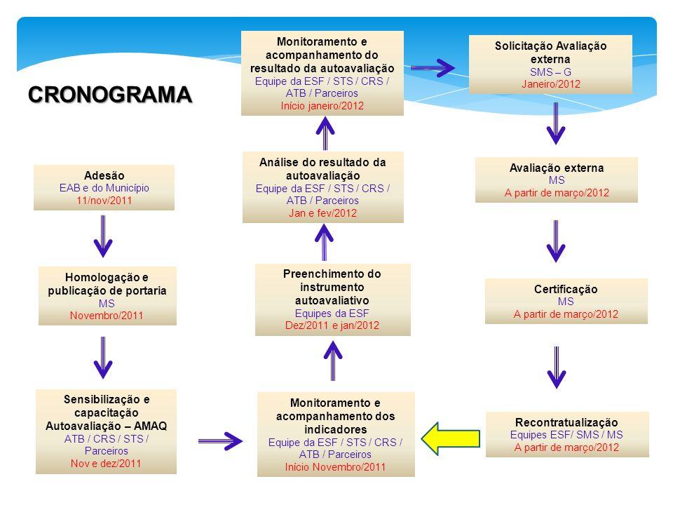 Adesão EAB e do Município 11/nov/2011 Homologação e publicação de portaria MS Novembro/2011 Sensibilização e capacitação Autoavaliação – AMAQ ATB / CRS / STS / Parceiros Nov e dez/2011 Preenchimento do instrumento autoavaliativo Equipes da ESF Dez/2011 e jan/2012 Monitoramento e acompanhamento do resultado da autoavaliação Equipe da ESF / STS / CRS / ATB / Parceiros Início janeiro/2012 Análise do resultado da autoavaliação Equipe da ESF / STS / CRS / ATB / Parceiros Jan e fev/2012 Solicitação Avaliação externa SMS – G Janeiro/2012 Recontratualização Equipes ESF/ SMS / MS A partir de março/2012 Monitoramento e acompanhamento dos indicadores Equipe da ESF / STS / CRS / ATB / Parceiros Início Novembro/2011 Avaliação externa MS A partir de março/2012 Certificação MS A partir de março/2012 CRONOGRAMA