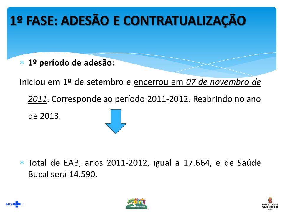1º FASE: ADESÃO E CONTRATUALIZAÇÃO 1º período de adesão: Iniciou em 1º de setembro e encerrou em 07 de novembro de 2011.