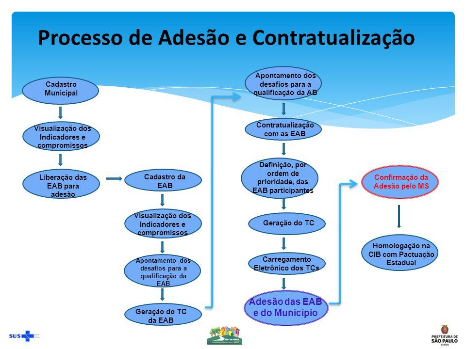 Auto avaliação As competências são traduzidas por meio das subdimensões a seguir