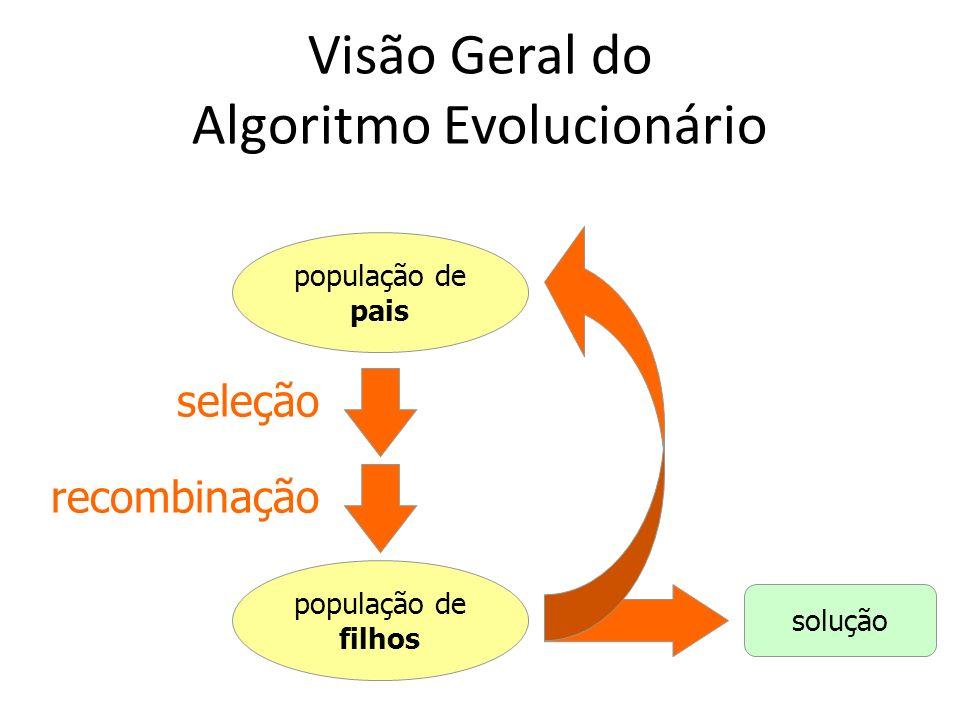 Visão Geral do Algoritmo Evolucionário população de pais população de filhos solução seleção recombinação
