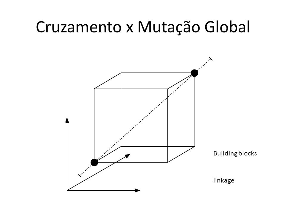 Cruzamento x Mutação Global Building blocks linkage