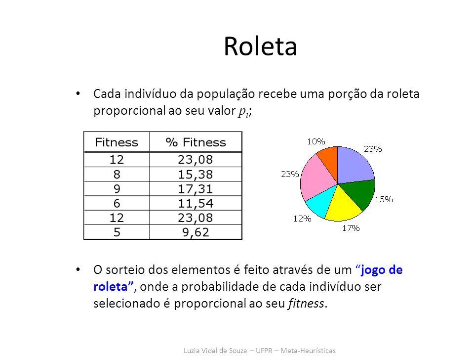 Luzia Vidal de Souza – UFPR – Meta-Heurísticas Roleta Cada indivíduo da população recebe uma porção da roleta proporcional ao seu valor p i ; O sorteio dos elementos é feito através de um jogo de roleta, onde a probabilidade de cada indivíduo ser selecionado é proporcional ao seu fitness.