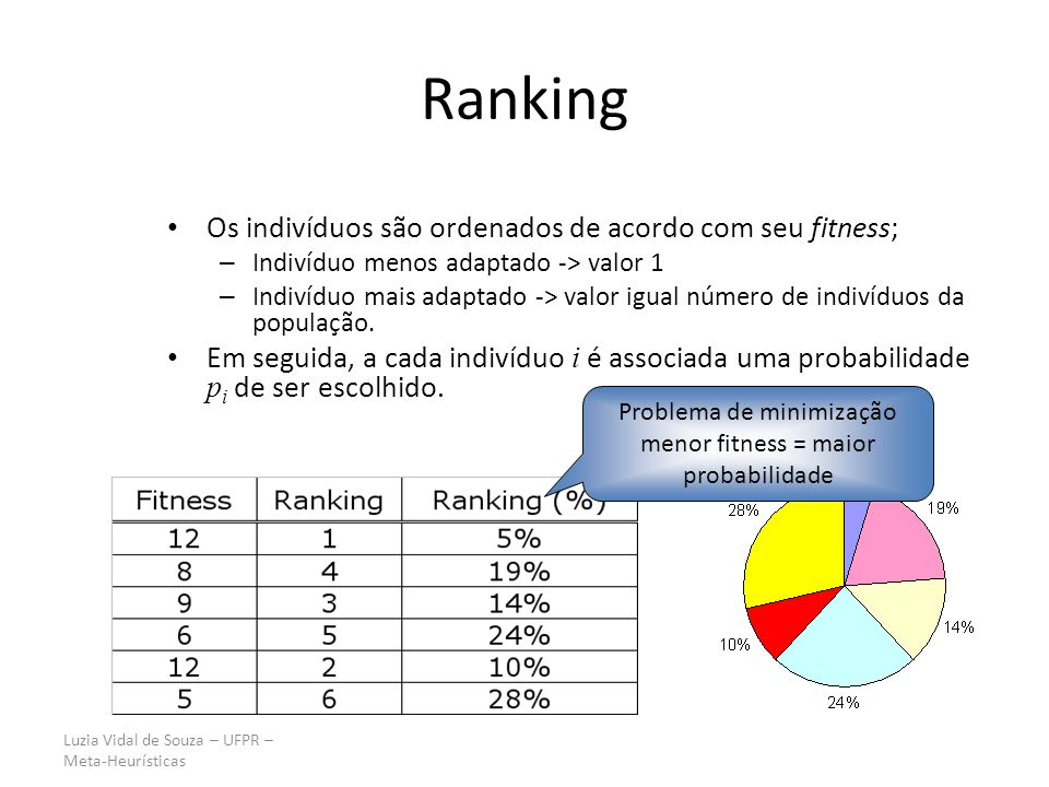 Luzia Vidal de Souza – UFPR – Meta-Heurísticas Ranking Os indivíduos são ordenados de acordo com seu fitness; – Indivíduo menos adaptado -> valor 1 – Indivíduo mais adaptado -> valor igual número de indivíduos da população.