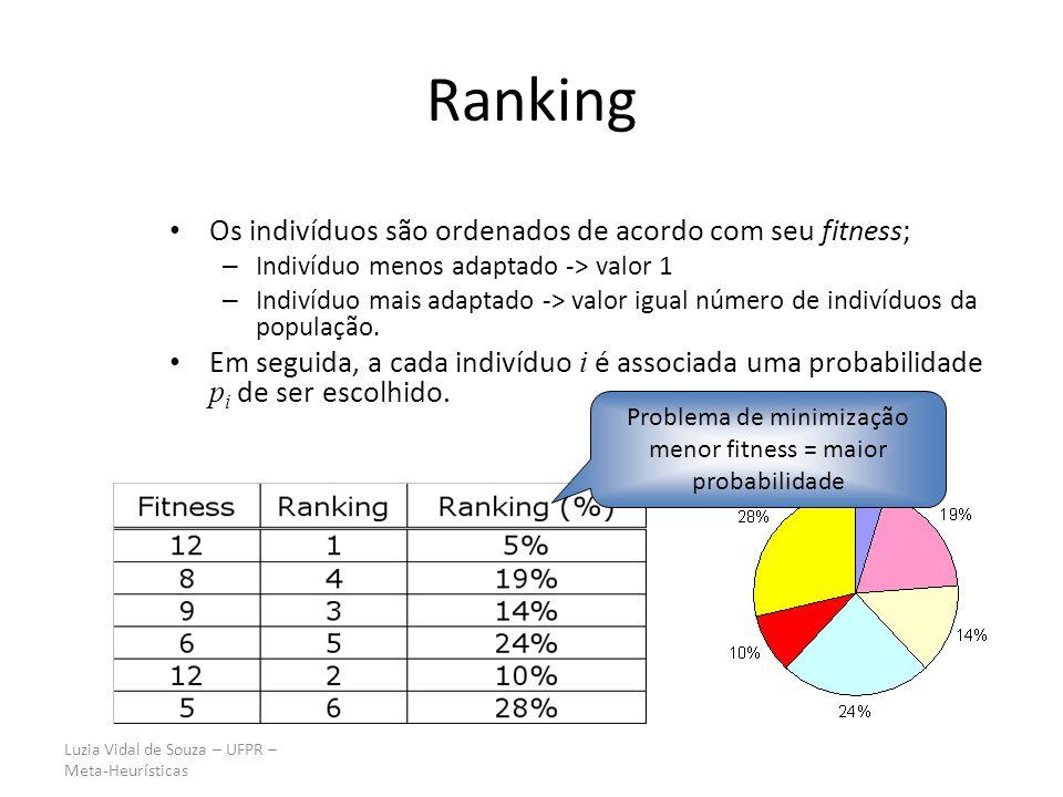 Luzia Vidal de Souza – UFPR – Meta-Heurísticas Ranking Os indivíduos são ordenados de acordo com seu fitness; – Indivíduo menos adaptado -> valor 1 –