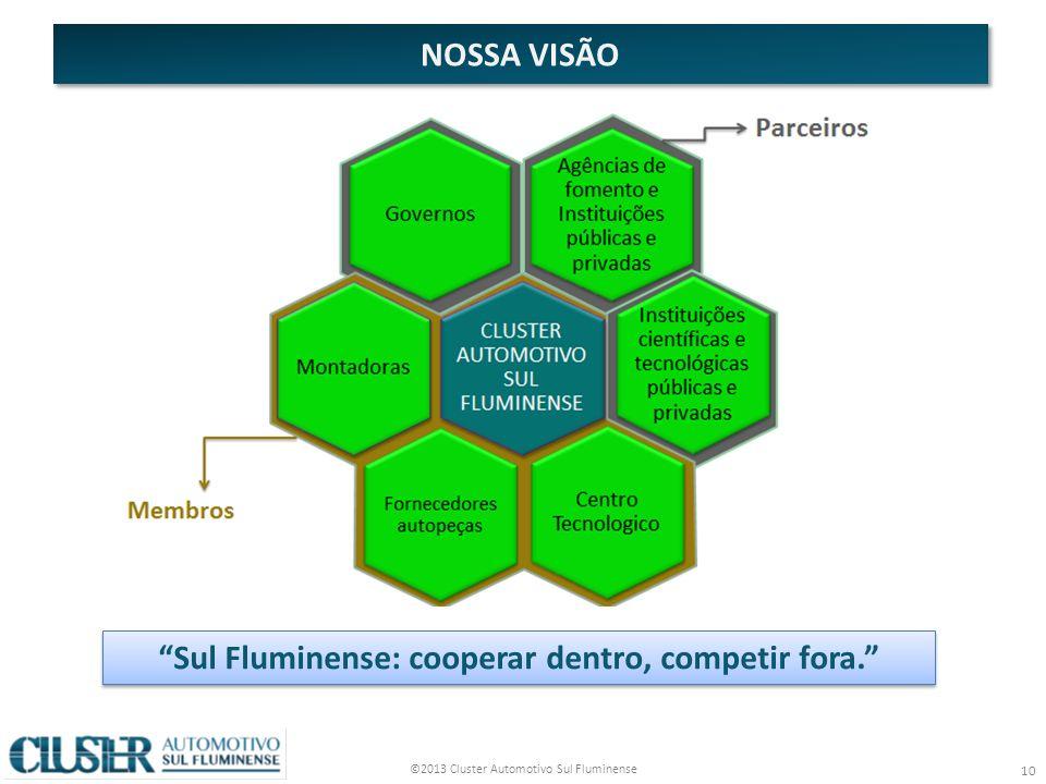 ©2013 Cluster Automotivo Sul Fluminense 10 NOSSA VISÃO Sul Fluminense: cooperar dentro, competir fora.