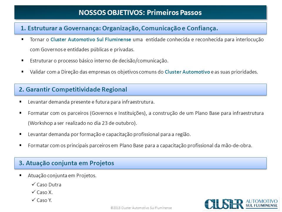 ©2013 Cluster Automotivo Sul Fluminense 11 Tornar o Cluster Automotivo Sul Fluminense uma entidade conhecida e reconhecida para interlocução com Governos e entidades públicas e privadas.