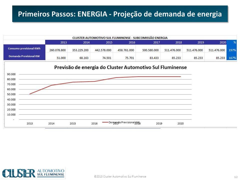 ©2013 Cluster Automotivo Sul Fluminense 12 Primeiros Passos: ENERGIA - Projeção de demanda de energia