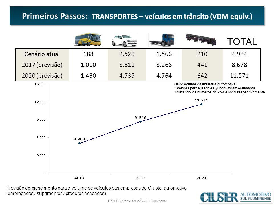 ©2013 Cluster Automotivo Sul Fluminense 13 4.764 3.266 1.566 11.571 8.678 4.984 4.7351.4302020 (previsão) 3.8111.0902017 (previsão) 2.520688Cenário atual TOTAL 642 441 210 OBS: Volume da Indústria automotiva * Valores para Nissan e Hyundai foram estimados utilizando os números da PSA e MAN respectivamente Previsão de crescimento para o volume de veículos das empresas do Cluster automotivo (empregados / suprimentos / produtos acabados) Primeiros Passos: TRANSPORTES – veículos em trânsito (VDM equiv.)