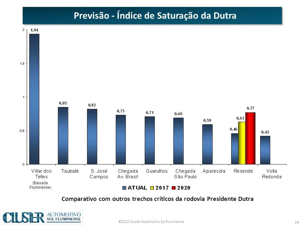 ©2013 Cluster Automotivo Sul Fluminense 14 (Baixada Fluminense) Comparativo com outros trechos críticos da rodovia Presidente Dutra Previsão - Índice de Saturação da Dutra