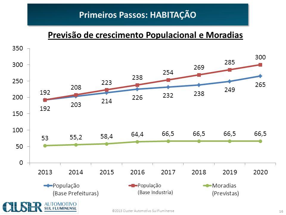 ©2013 Cluster Automotivo Sul Fluminense 16 Primeiros Passos: HABITAÇÃO Previsão de crescimento Populacional e Moradias