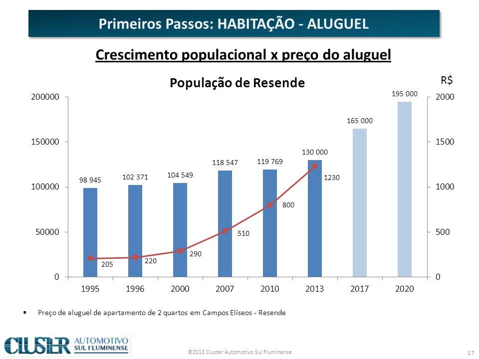 ©2013 Cluster Automotivo Sul Fluminense 17 Primeiros Passos: HABITAÇÃO - ALUGUEL Crescimento populacional x preço do aluguel Preço de aluguel de apartamento de 2 quartos em Campos Elíseos - Resende R$