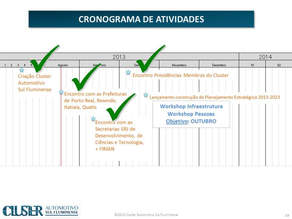©2013 Cluster Automotivo Sul Fluminense 19 CRONOGRAMA DE ATIVIDADES
