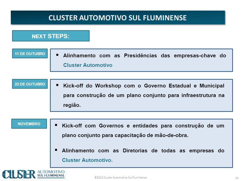 ©2013 Cluster Automotivo Sul Fluminense 21 CLUSTER AUTOMOTIVO SUL FLUMINENSE Kick-off do Workshop com o Governo Estadual e Municipal para construção de um plano conjunto para infraestrutura na região.