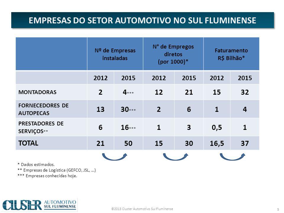 ©2013 Cluster Automotivo Sul Fluminense 6 Preocupados com o risco de perda de competitividade, em decorrência do crescimento acelerado da região, as empresas do setor automotivo do Sul Fluminense resolveram unir esforços e fundaram, junto à FIRJAN, o CLUSTER AUTOMOTIVO SUL FLUMINENSE.