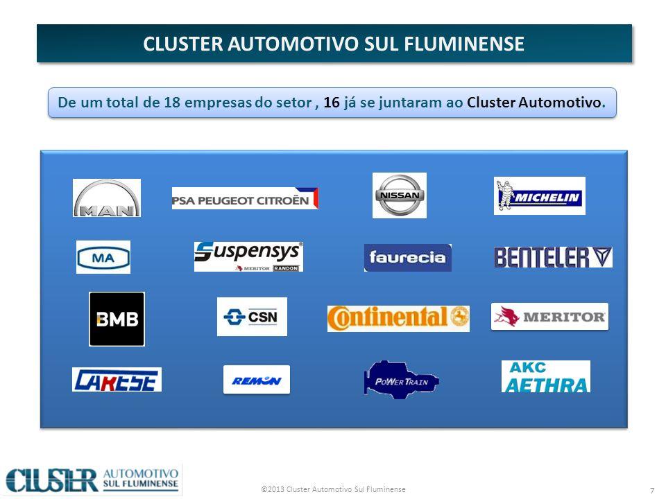 ©2013 Cluster Automotivo Sul Fluminense 7 De um total de 18 empresas do setor, 16 já se juntaram ao Cluster Automotivo.