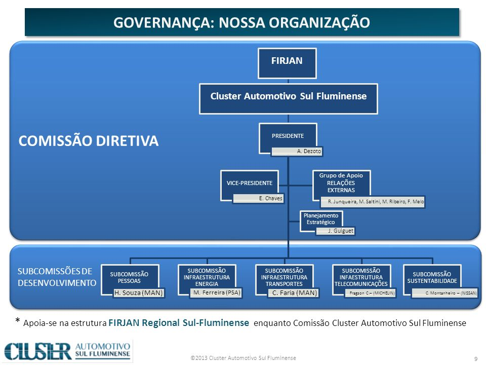 ©2013 Cluster Automotivo Sul Fluminense 9 GOVERNANÇA: NOSSA ORGANIZAÇÃO SUBCOMISSÕES DE DESENVOLVIMENTO SUBCOMISSÕES DE DESENVOLVIMENTO COMISSÃO DIRETIVA PRESIDENTE A.