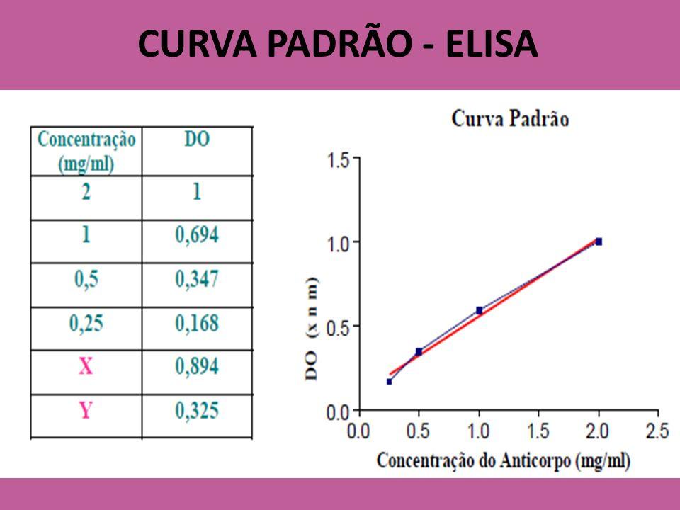 CURVA PADRÃO - ELISA
