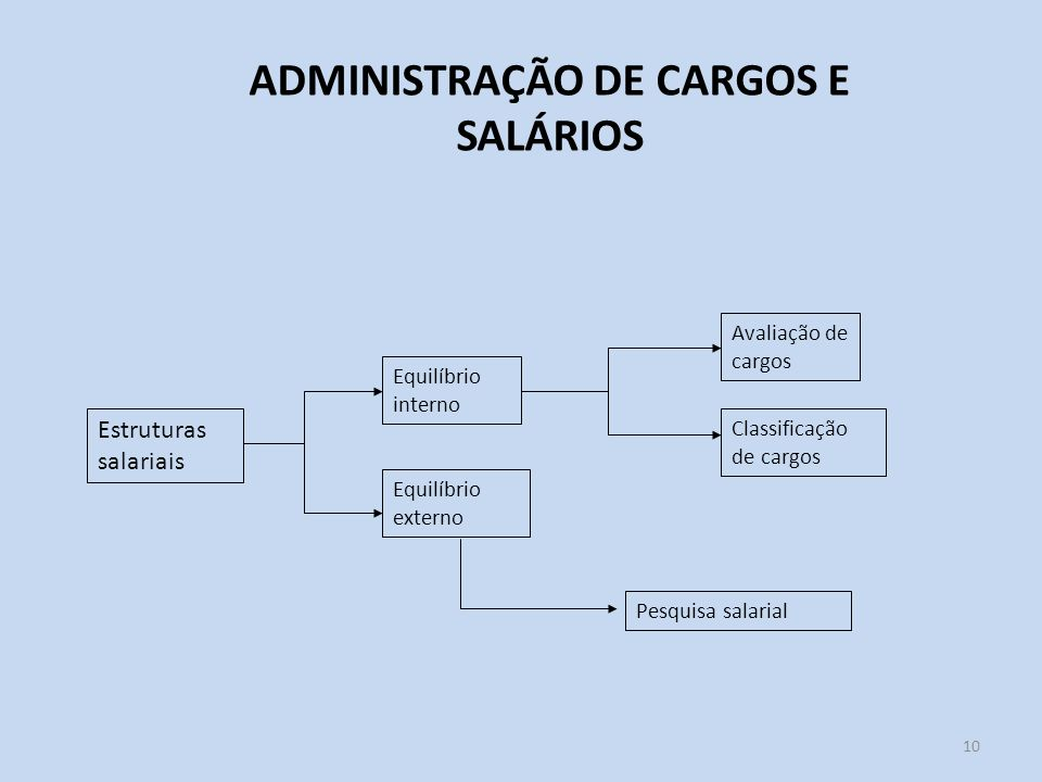 10 ADMINISTRAÇÃO DE CARGOS E SALÁRIOS Estruturas salariais Equilíbrio interno Equilíbrio externo Avaliação de cargos Classificação de cargos Pesquisa