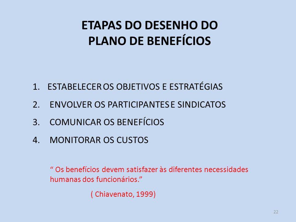 22 ETAPAS DO DESENHO DO PLANO DE BENEFÍCIOS 1.ESTABELECER OS OBJETIVOS E ESTRATÉGIAS 2. ENVOLVER OS PARTICIPANTES E SINDICATOS 3. COMUNICAR OS BENEFÍC